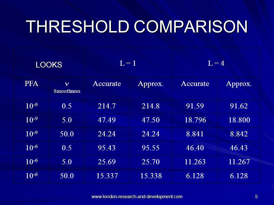 THRESHOLD COMPARISON LOOKS L = 1 L = 4 PFA  Accurate Approx. 10-9 0.5