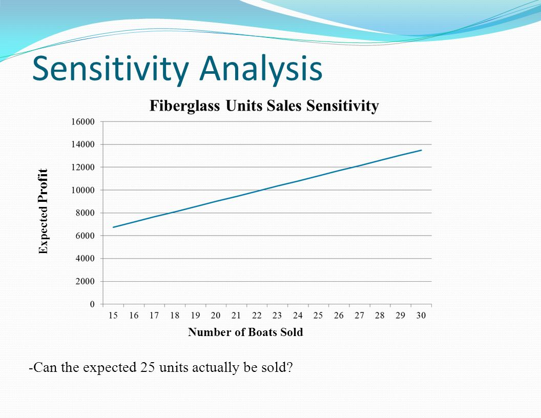 Sensitivity Analysis -Can the expected 25 units actually be sold
