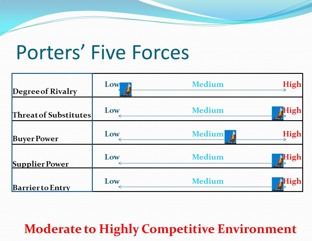 Porters' Five Forces Moderate to Highly Competitive Environment Low