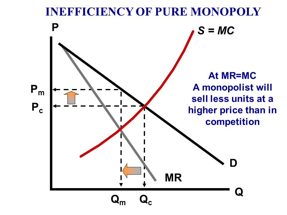 INEFFICIENCY OF PURE MONOPOLY