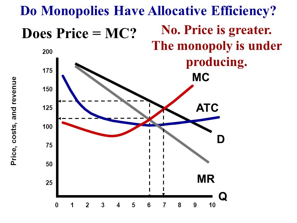 Does Price = MC Do Monopolies Have Allocative Efficiency