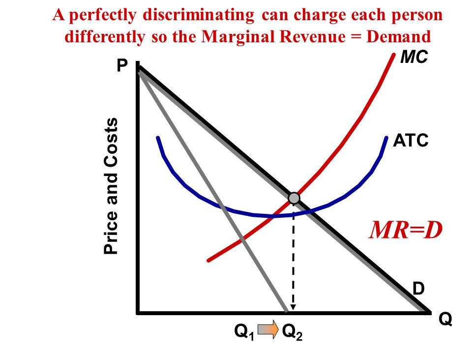 A perfectly discriminating can charge each person differently so the Marginal Revenue = Demand