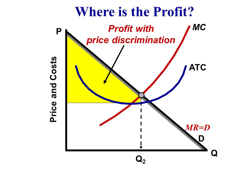 Where is the Profit Profit with price discrimination MC P ATC