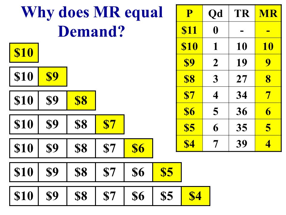 Why does MR equal Demand