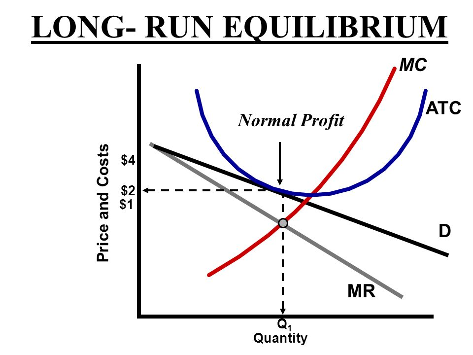 LONG- RUN EQUILIBRIUM MC ATC Normal Profit D MR Price and Costs $4 $2