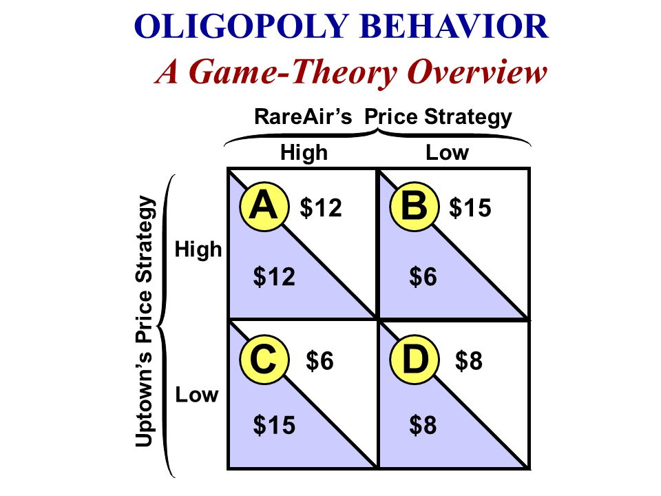A B C D A Game-Theory Overview OLIGOPOLY BEHAVIOR $12 $15 $6 $8
