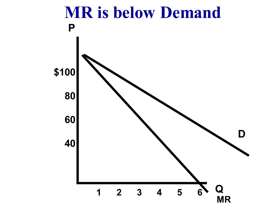 MR is below Demand P $100 80 60 40 D Q 1 2 3 4 5 6 MR
