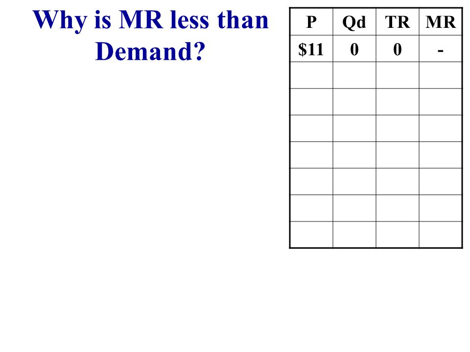 Why is MR less than Demand