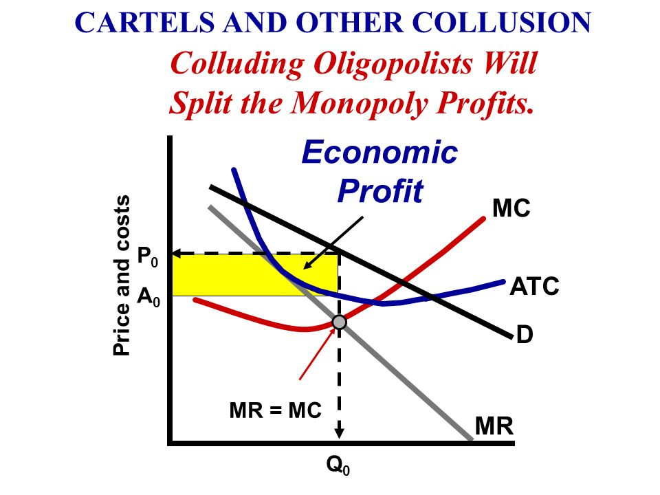 Colluding Oligopolists Will Split the Monopoly Profits.