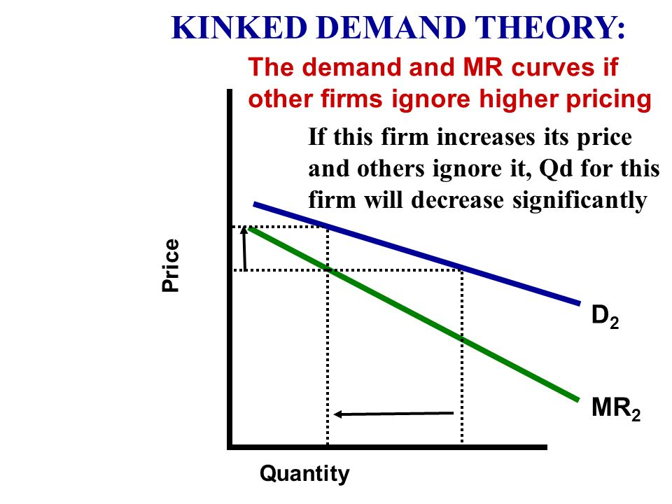KINKED DEMAND THEORY: The demand and MR curves if other firms ignore higher pricing.