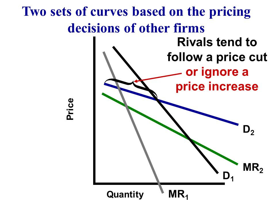 Two sets of curves based on the pricing decisions of other firms