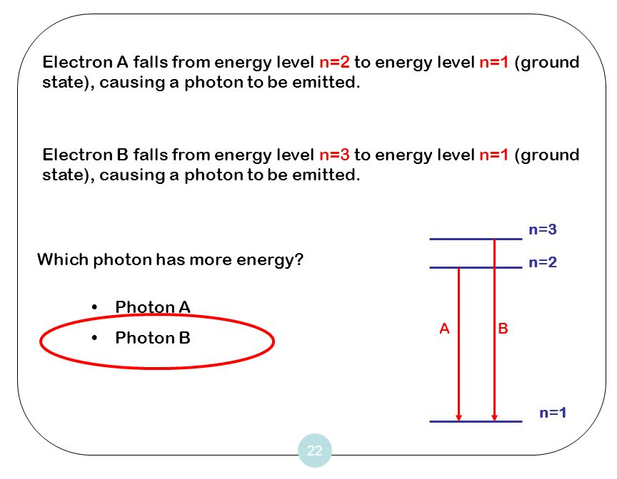 Which photon has more energy
