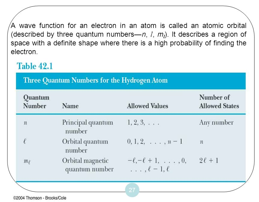 A wave function for an electron in an atom is called an atomic orbital (described by three quantum numbers—n, l, ml). It describes a region of space with a definite shape where there is a high probability of finding the electron.