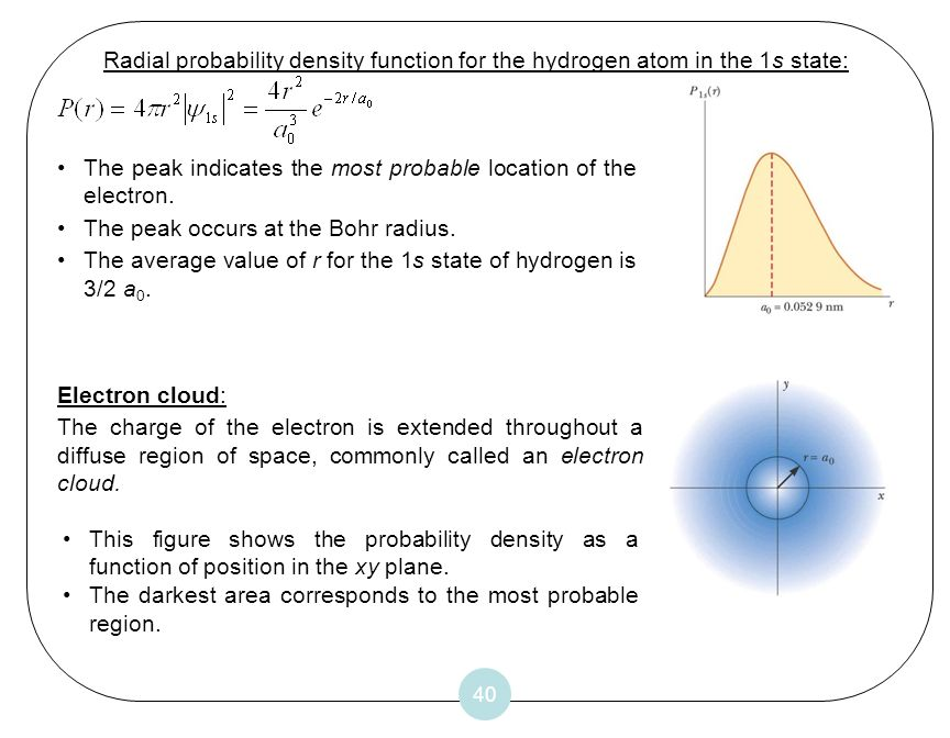 The peak indicates the most probable location of the electron.