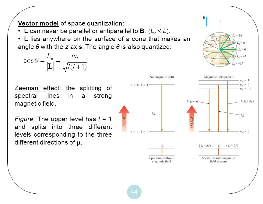 Vector model of space quantization: