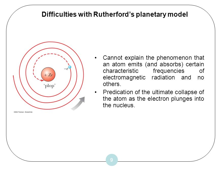 Difficulties with Rutherford's planetary model
