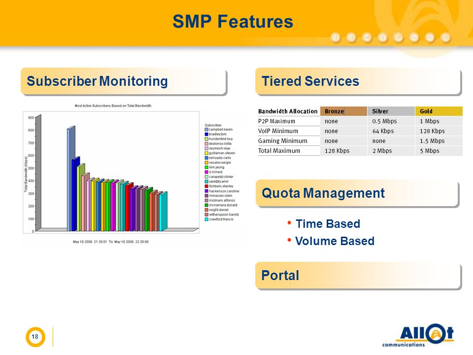 SMP Features Subscriber Monitoring Tiered Services Quota Management