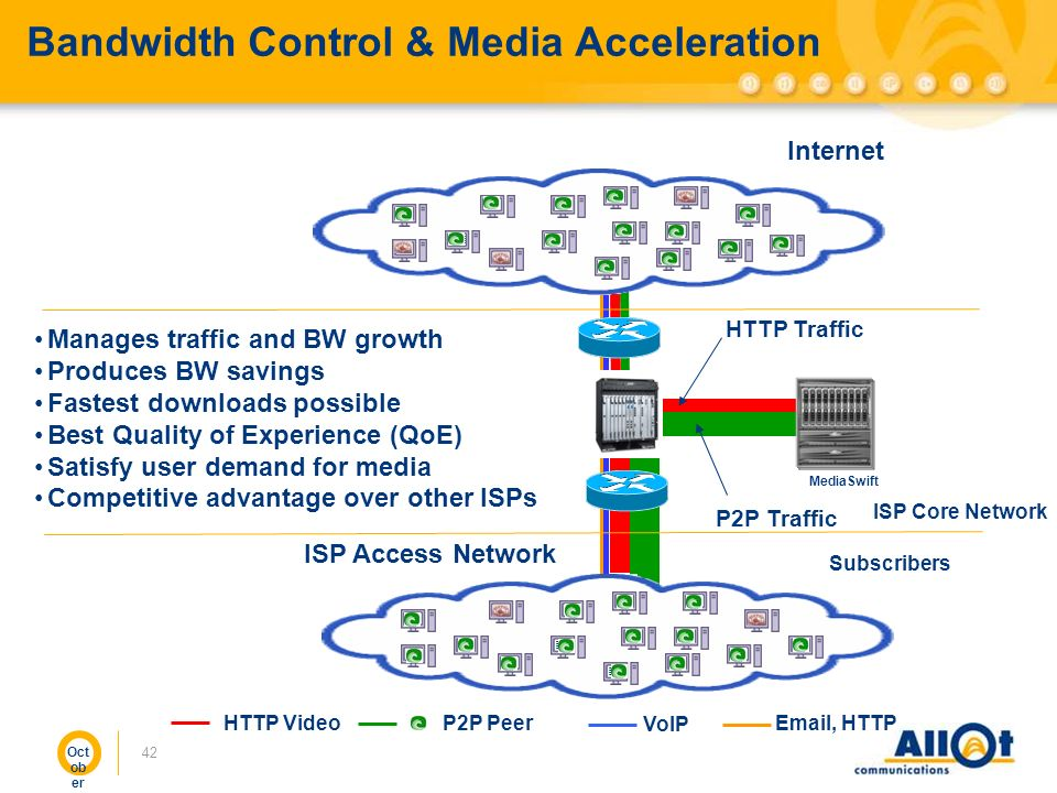 Bandwidth Control & Media Acceleration