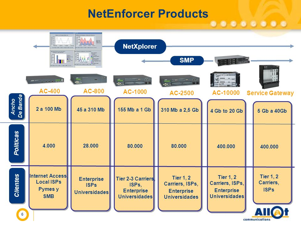 NetEnforcer Products NetXplorer SMP AC-400 AC-800 AC-1000 AC-2500