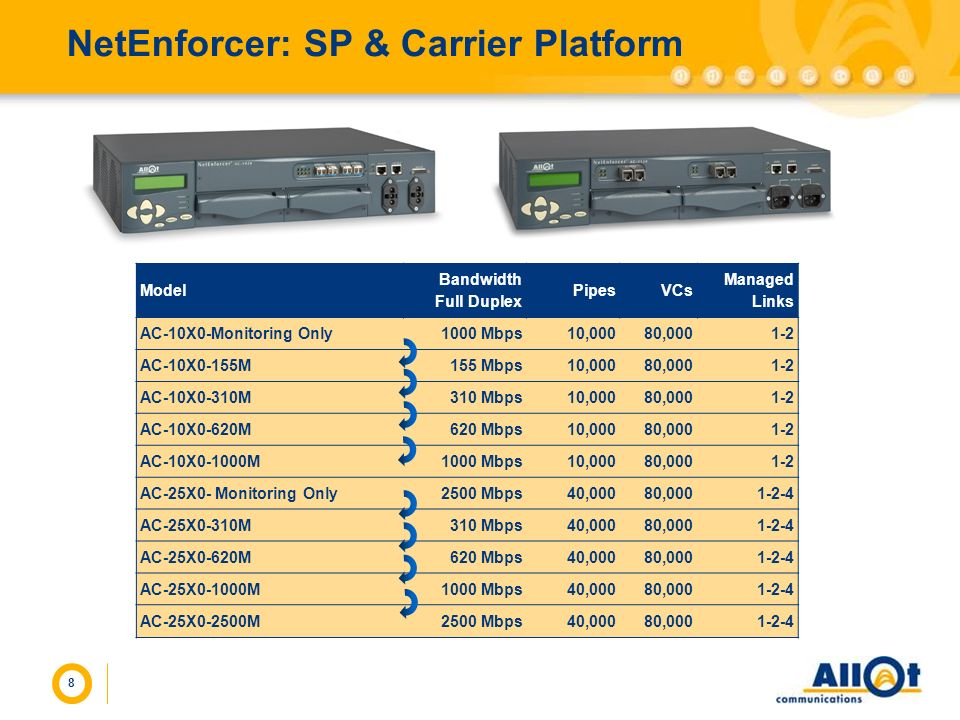 NetEnforcer: SP & Carrier Platform