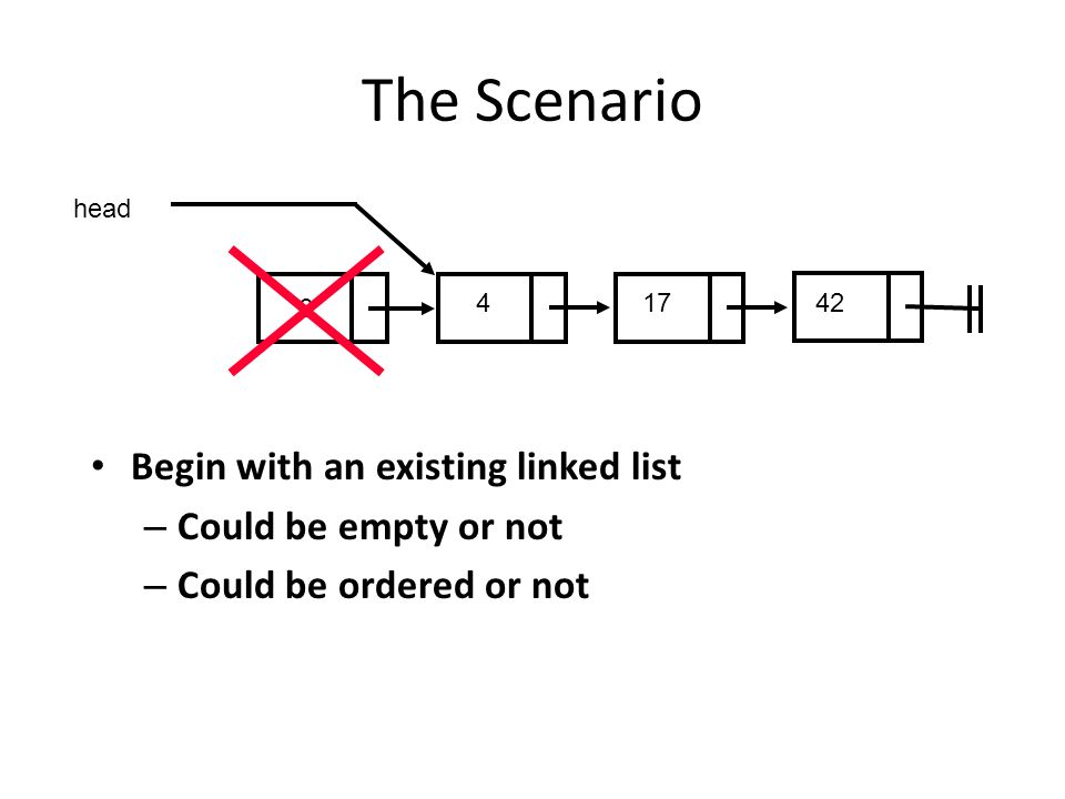 The Scenario Begin with an existing linked list Could be empty or not