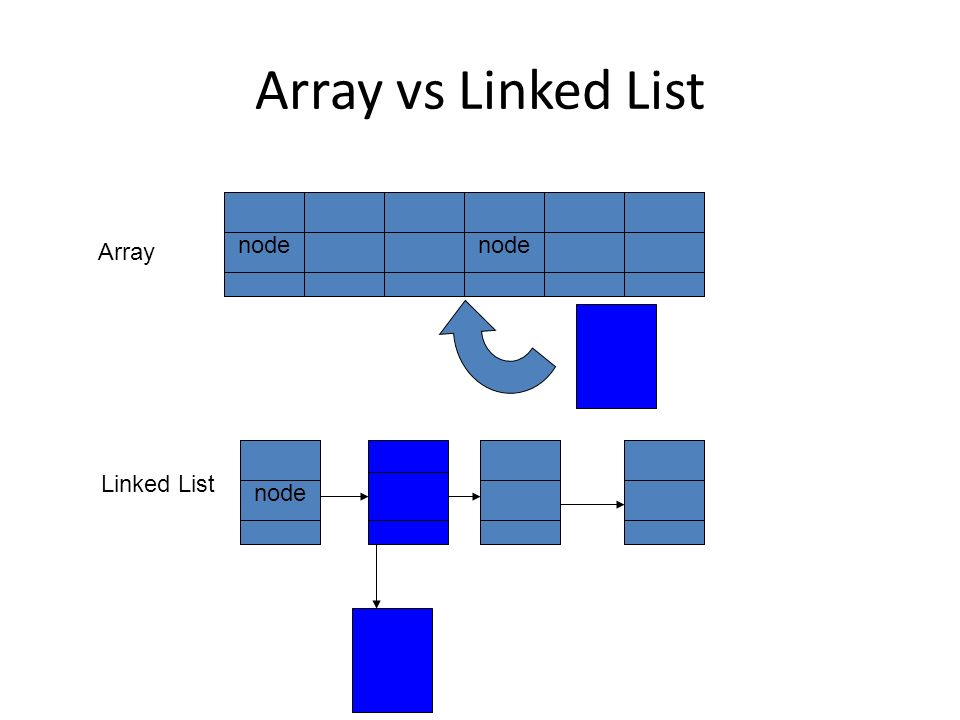Array vs Linked List node node Array node Linked List