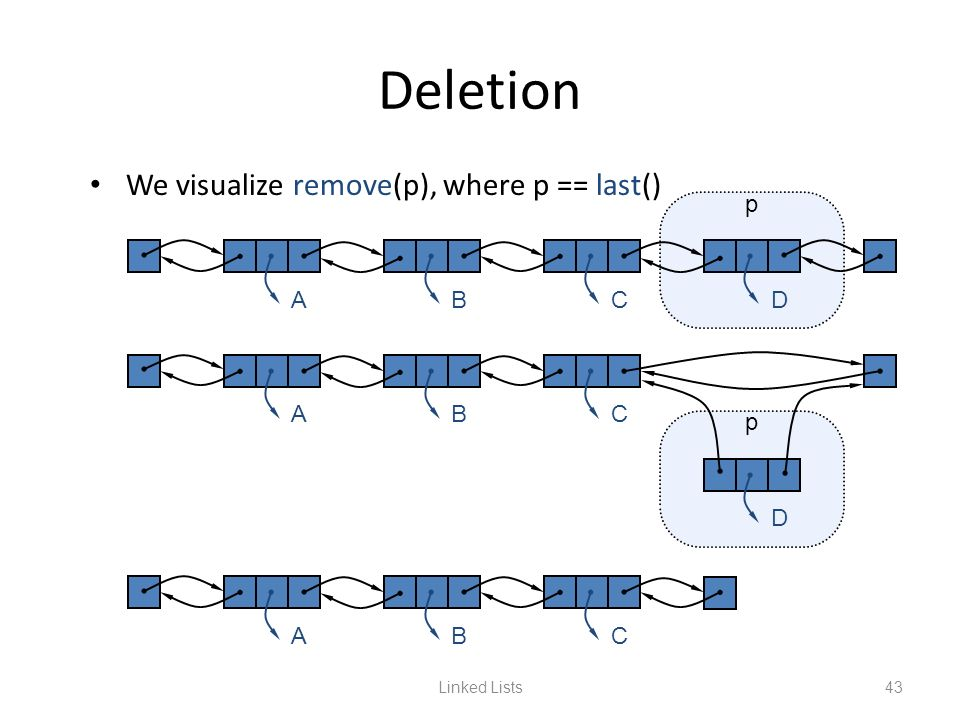 Deletion We visualize remove(p), where p == last() A B C D p A B C p D