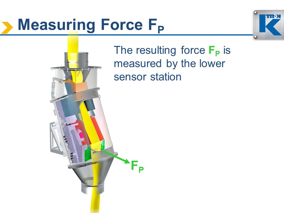 Measuring Force FP The resulting force FP is measured by the lower sensor station FP