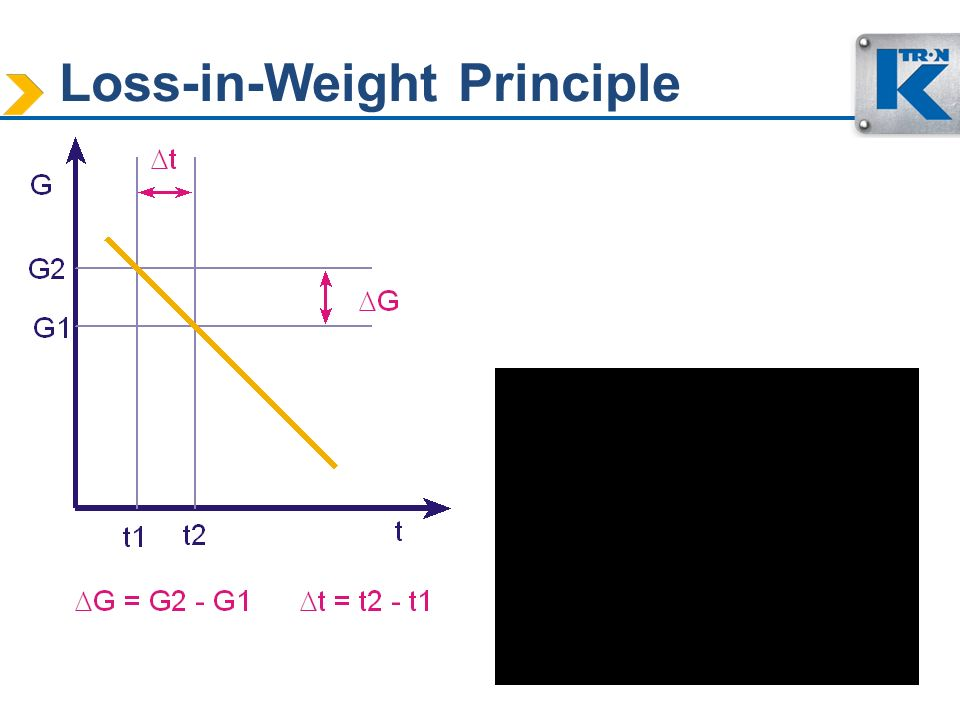 Loss-in-Weight Principle