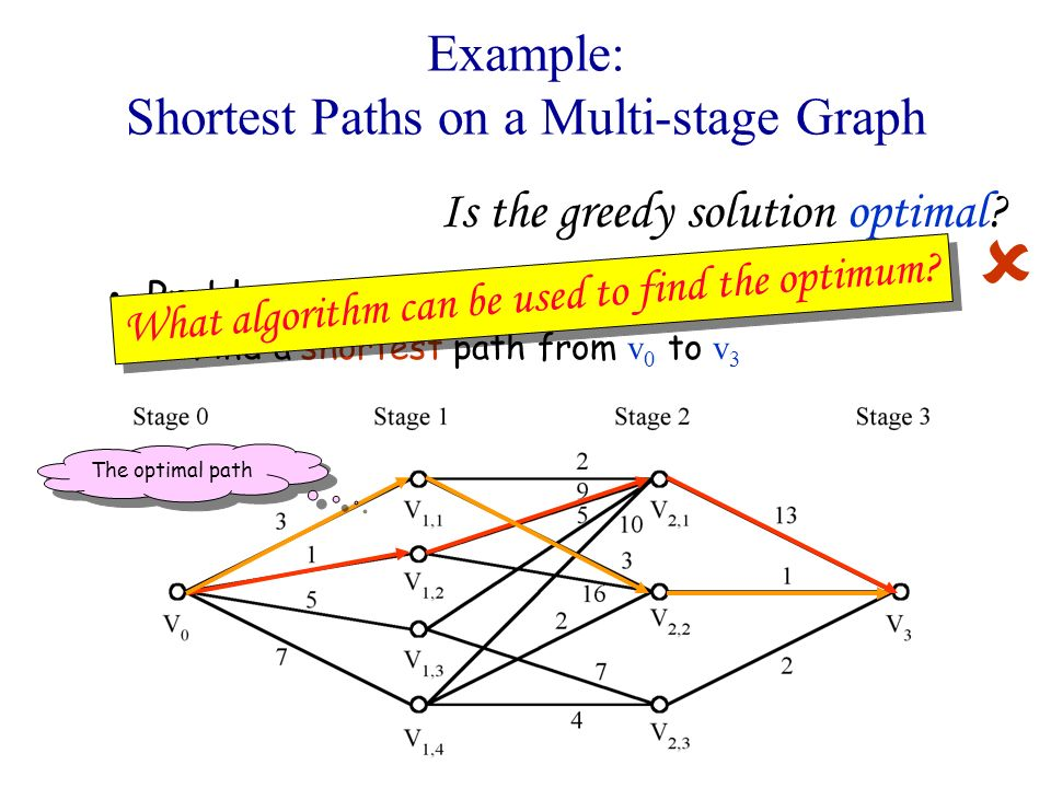 Example: Shortest Paths on a Multi-stage Graph