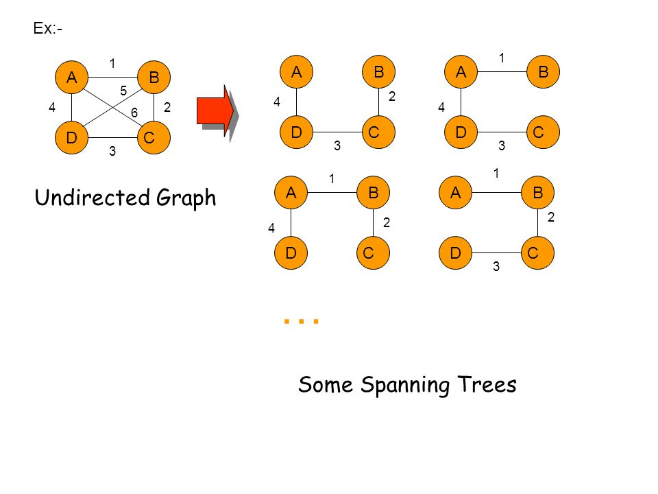 … Undirected Graph Some Spanning Trees Ex:- A B A B A B D C D C D C A