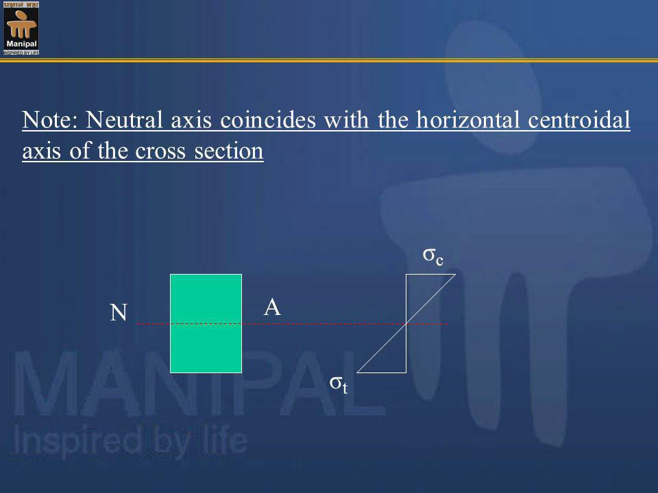 Note: Neutral axis coincides with the horizontal centroidal axis of the cross section