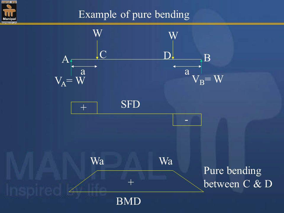 Example of pure bending