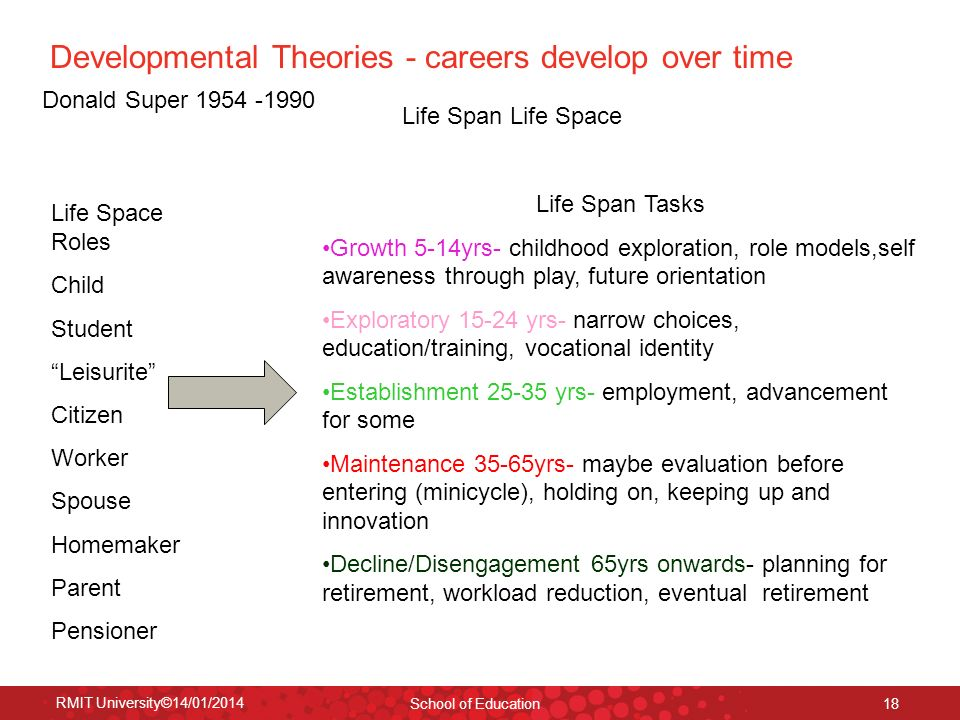 Developmental Theories - careers develop over time