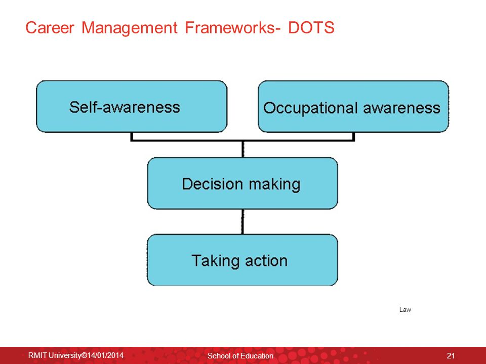 Career Management Frameworks- DOTS