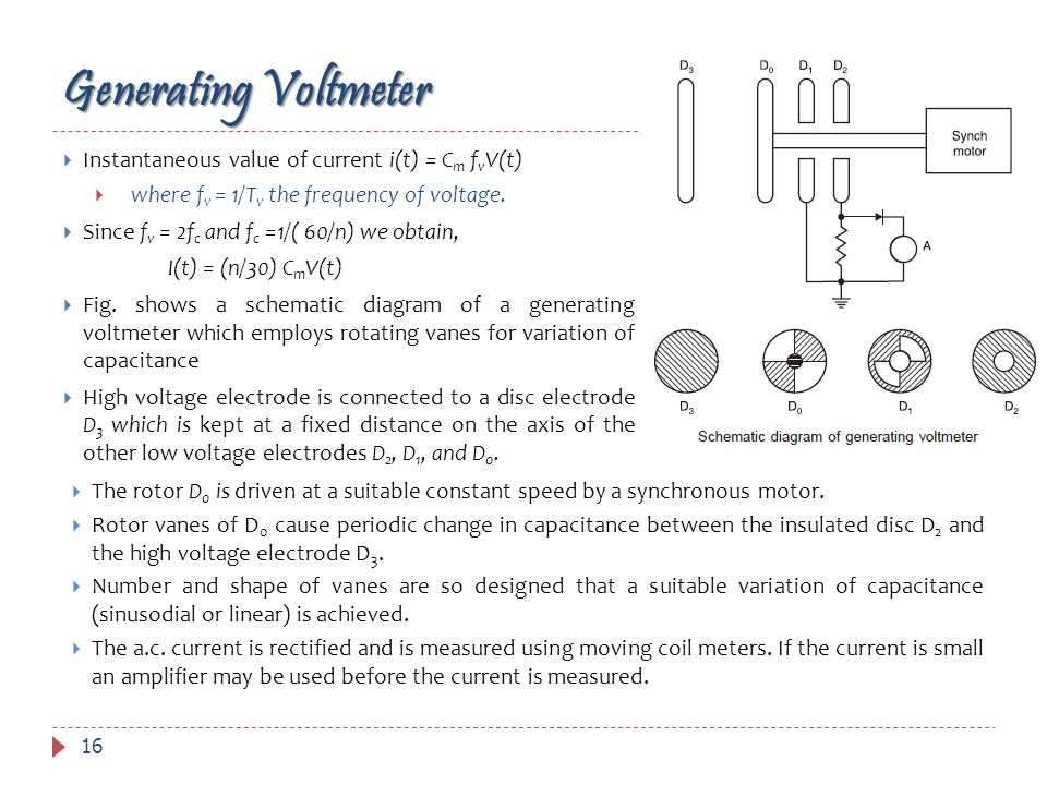 Generating Voltmeter Instantaneous value of current i(t) = Cm fvV(t)