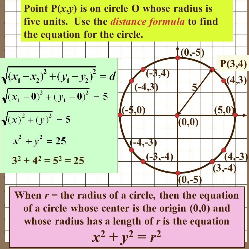 Point P(x,y) is on circle O whose radius is five units