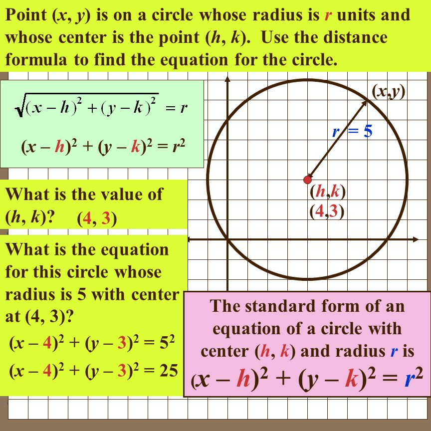Point (x, y) is on a circle whose radius is r units and whose center is the point (h, k). Use the distance formula to find the equation for the circle.