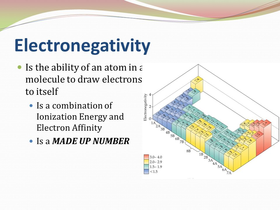 Electronegativity Is the ability of an atom in a molecule to draw electrons to itself. Is a combination of Ionization Energy and Electron Affinity.