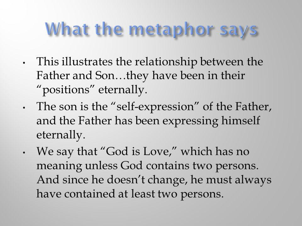 What the metaphor says This illustrates the relationship between the Father and Son…they have been in their positions eternally.
