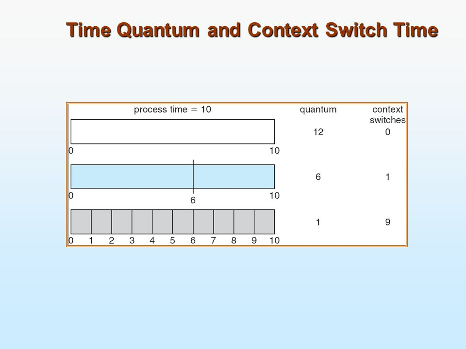 Time Quantum and Context Switch Time