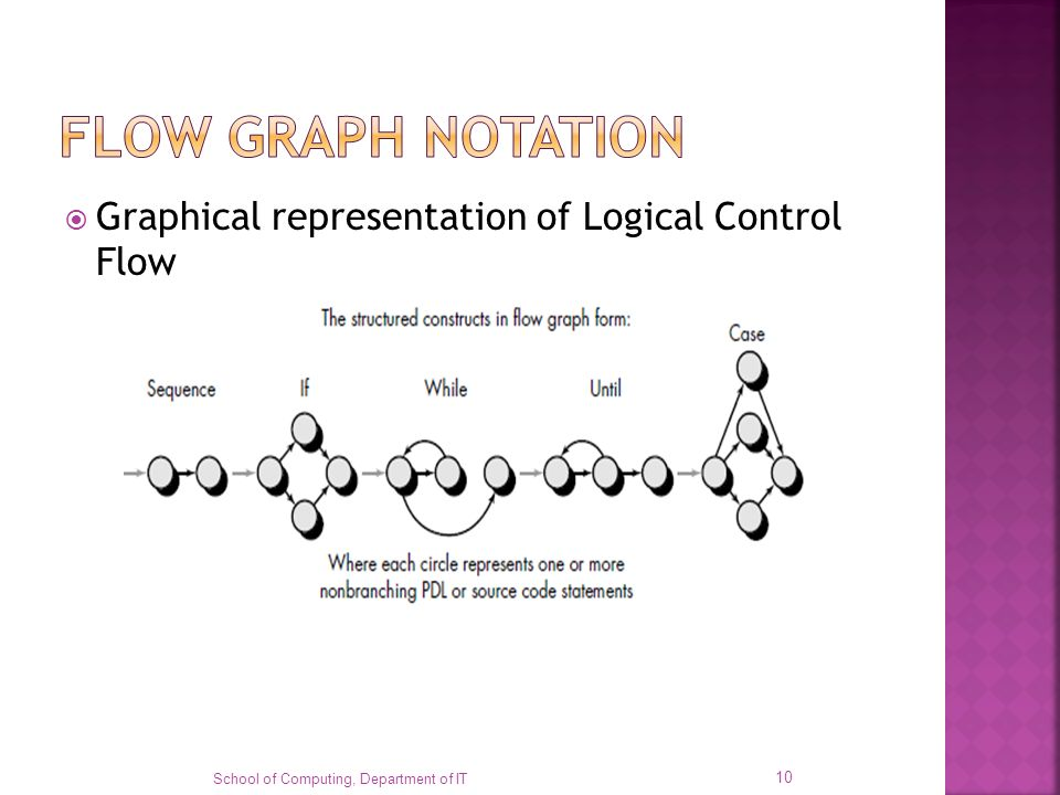 FLOW GRAPH NOTATION Graphical representation of Logical Control Flow