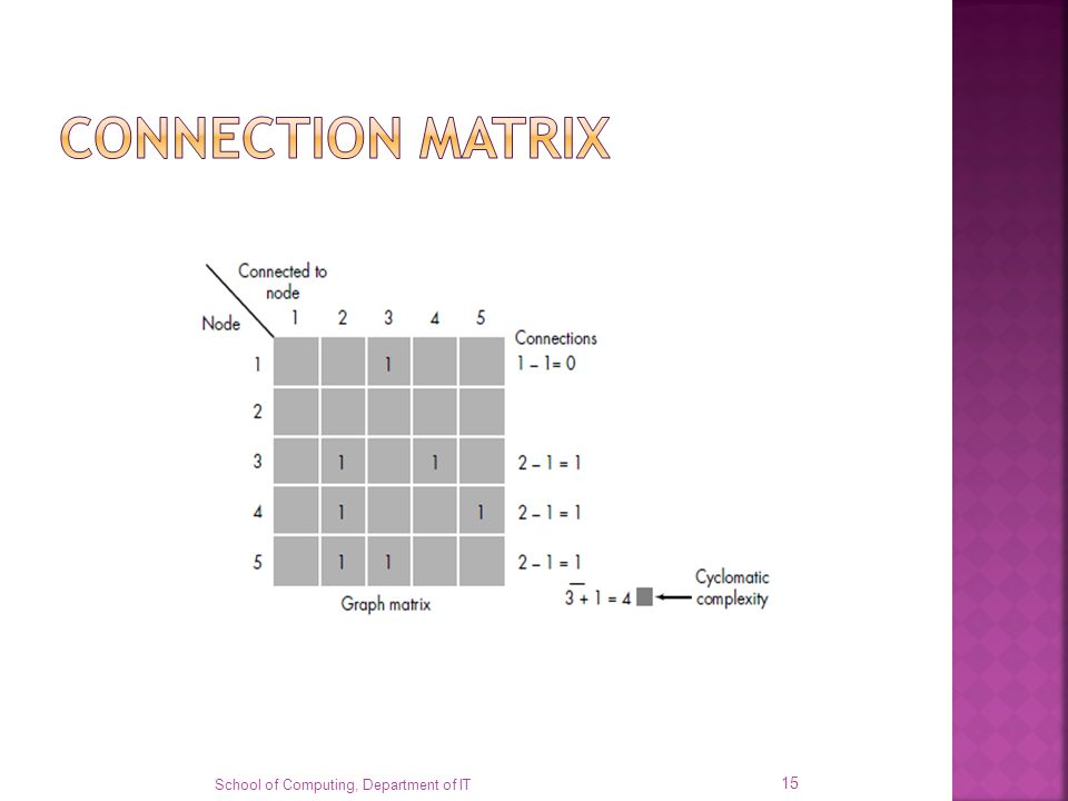 CONNECTION MATRIX Each letter has been replaced with a 1, indicating that a connection exists (zeros have been excluded for clarity).