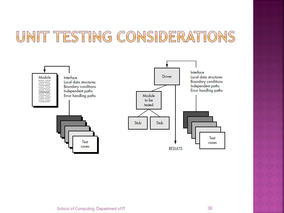 UNIT TESTING CONSIDERATIONS