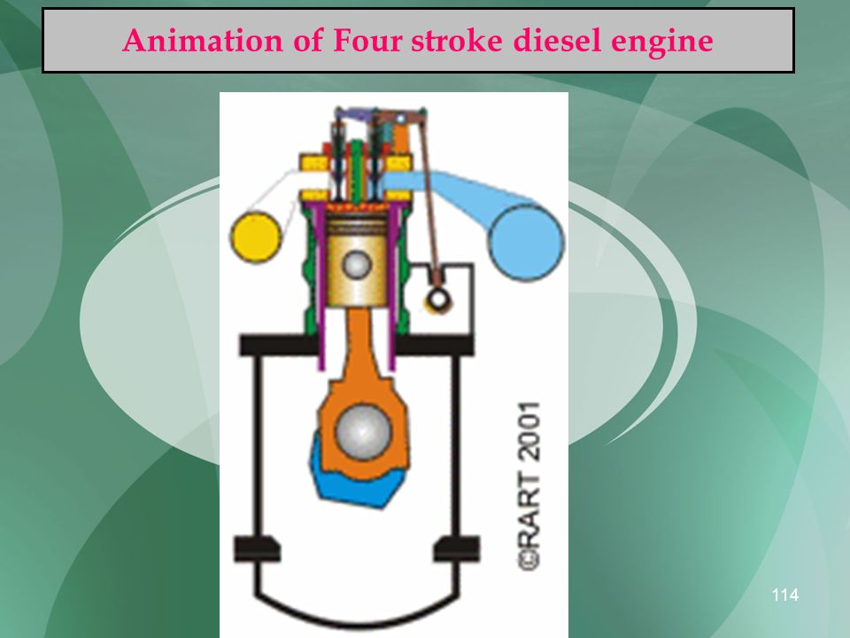 Animation of Four stroke diesel engine