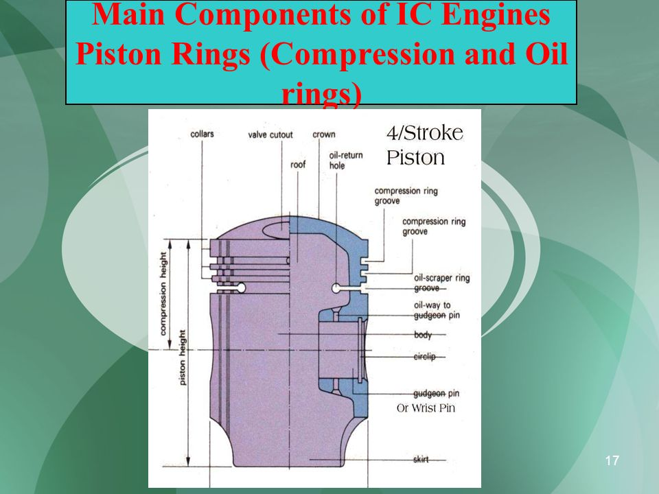 Main Components of IC Engines Piston Rings (Compression and Oil rings)