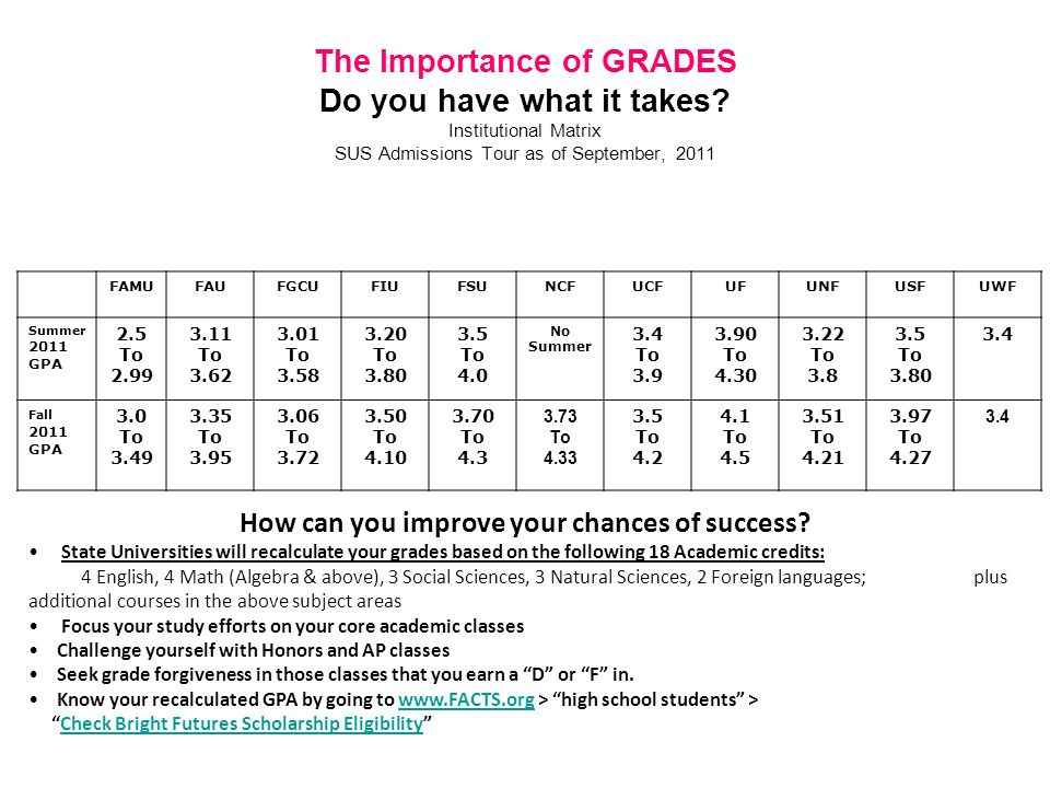 The Importance of GRADES