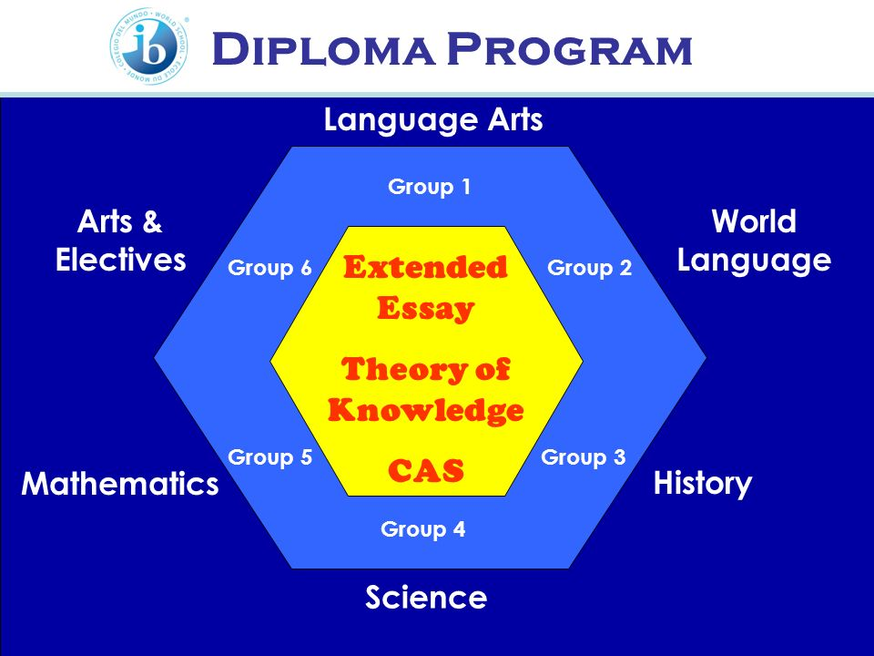 Diploma Program Extended Essay Theory of Knowledge CAS Language Arts