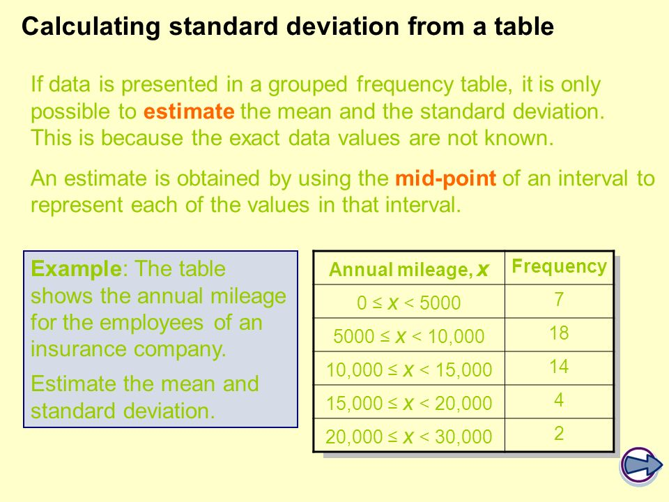 Calculating standard deviation from a table