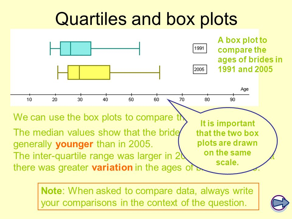 Quartiles and box plots
